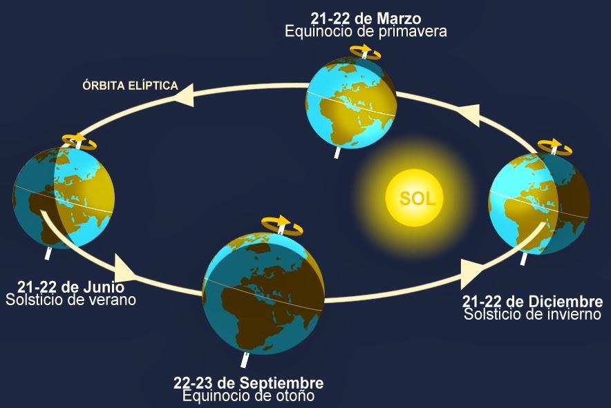 Gráfico Solsticios y Equinoccios.